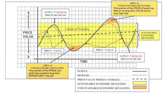 Bob Hughes, graph